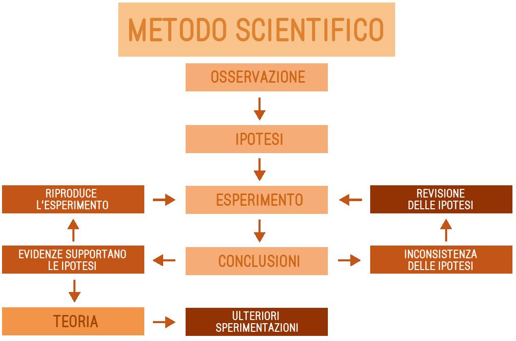 schema metodo scientifico