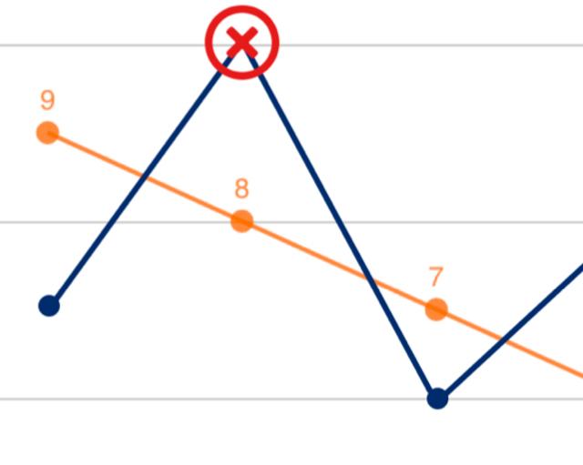 curva valore