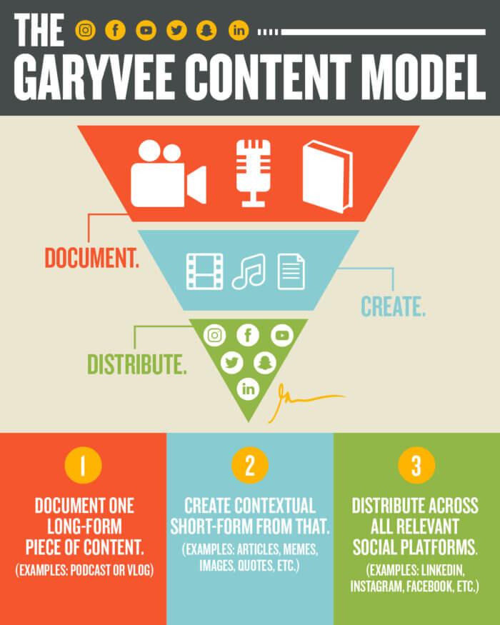 Gary Vee Infografica
